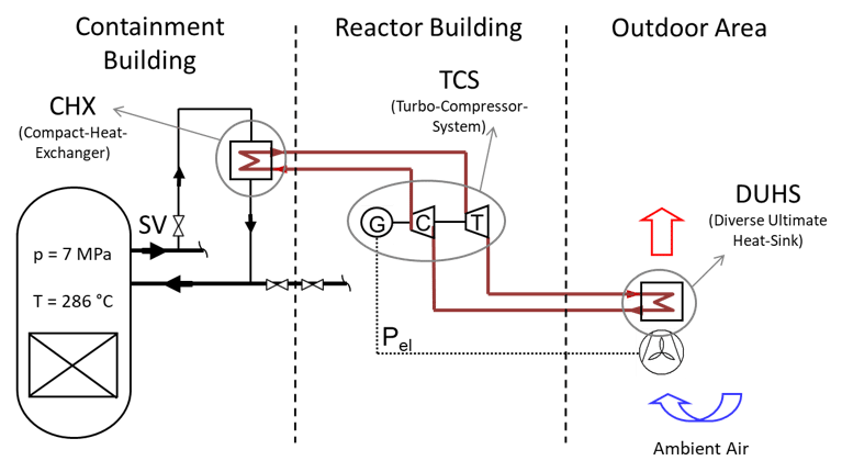 Schematic sketch of sCO2-HeRo system attached to a BWR