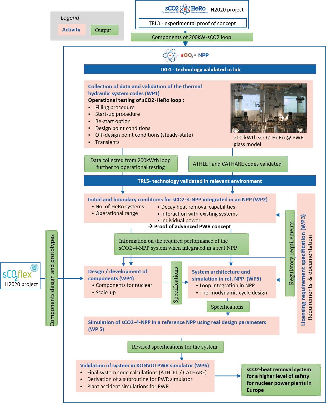sCO2-4-NPP work-packages